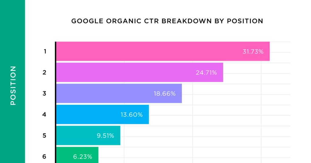 Analizamos 5 millones de resultados de búsqueda de Google. Esto es lo que aprendimos sobre el CTR orgánico